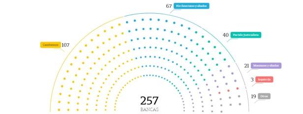 La distribuzione dei seggi alla Camera fonte La Nacion